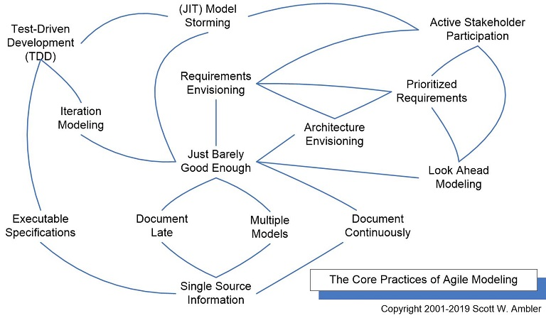 Agile Modeling (AM) Home Page: Effective Practices for