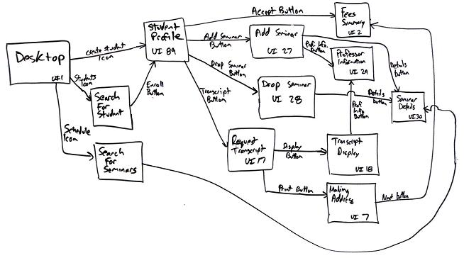 A UI flow diagram