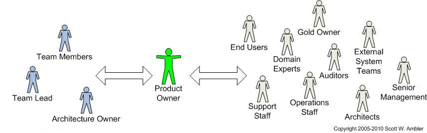 Scott Ambler's Role of Product Owner image